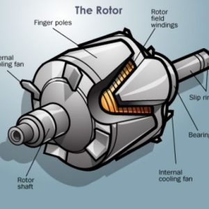 ROTOR COILS